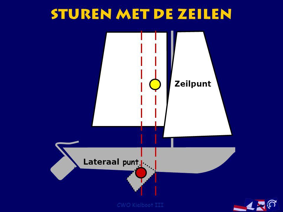 CWO Kielboot III59 Sturen met de Zeilen Zeilpunt Lateraal punt