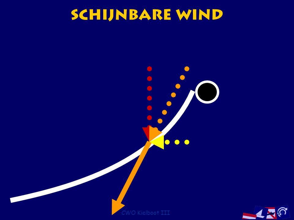 CWO Kielboot III63 Schijnbare Wind