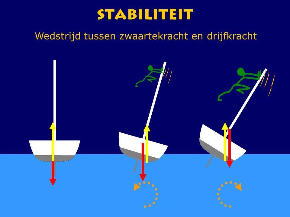 CWO Kielboot III66 Stabiliteit Wedstrijd tussen zwaartekracht en drijfkracht