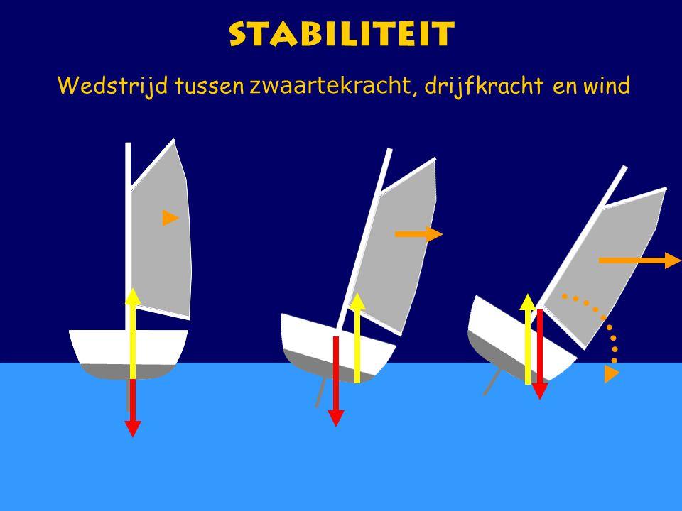 CWO Kielboot III67 Stabiliteit Wedstrijd tussen zwaartekracht, drijfkracht en wind
