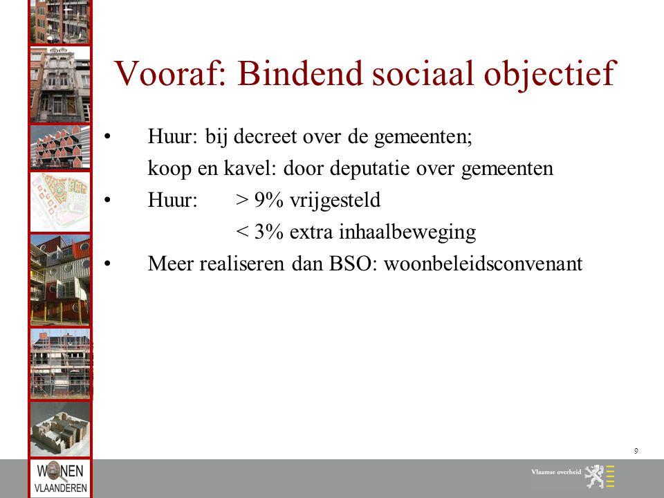 9 Vooraf: Bindend sociaal objectief Huur: bij decreet over de gemeenten; koop en kavel: door deputatie over gemeenten Huur: > 9% vrijgesteld < 3% extr