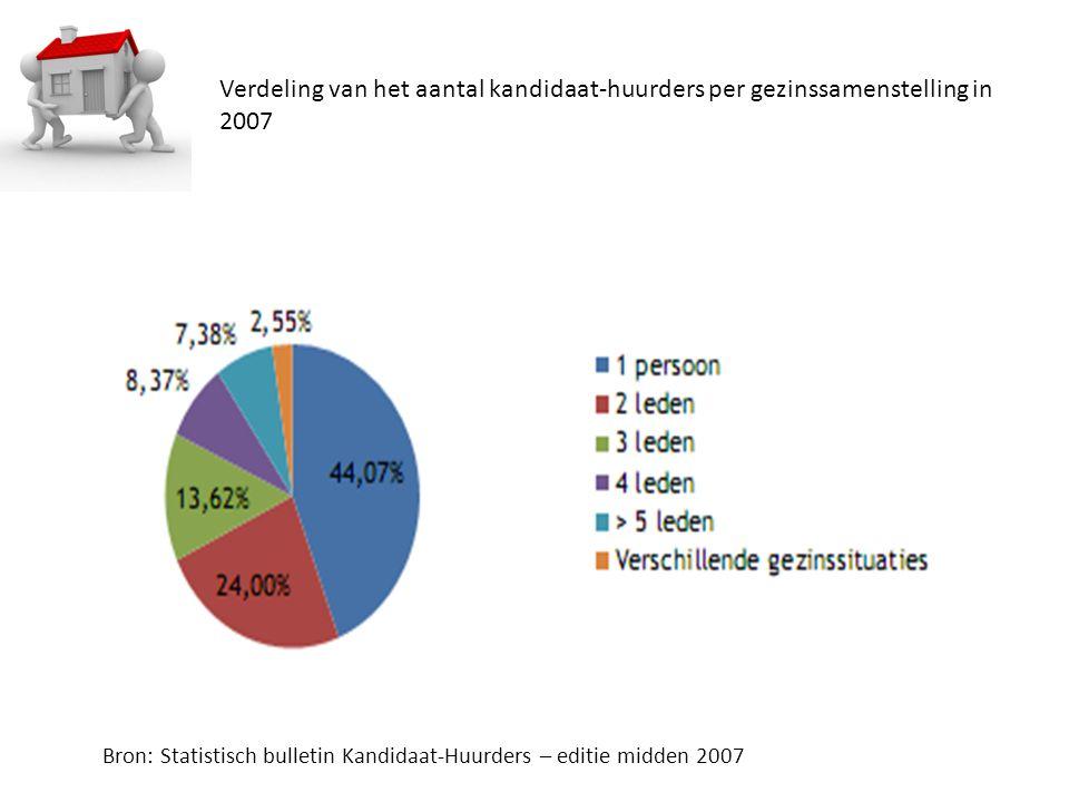 Verdeling van het aantal kandidaat-huurders per gezinssamenstelling in 2007 Bron: Statistisch bulletin Kandidaat-Huurders – editie midden 2007