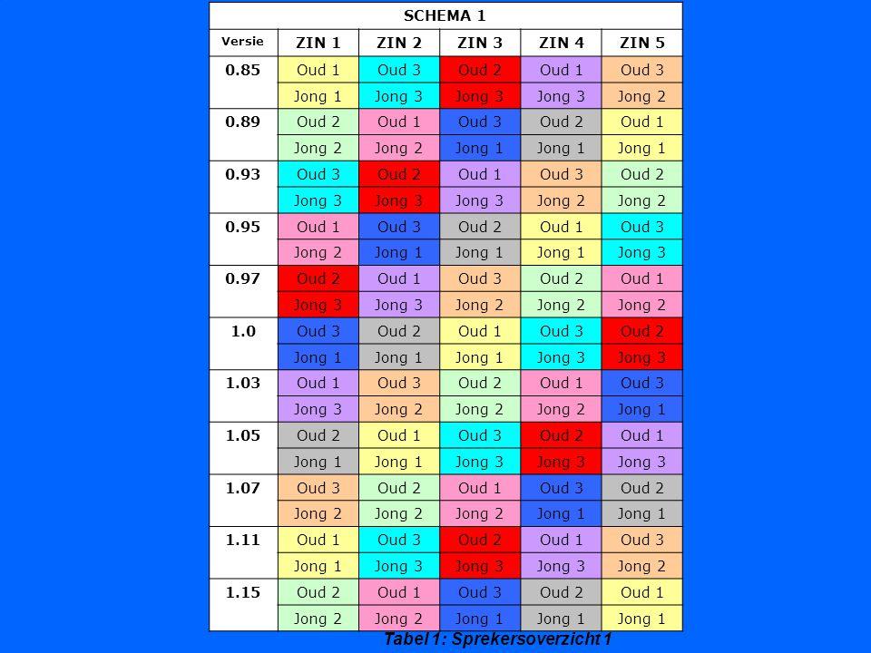 Tabel 2: Frequentie van voorkomen van spreker per snelheid Schema 18589939597100103105107111115Totaal Oud 12212212212219 Oud 21221221221218 Oud 32122122122118 Jong 11303031221319 Jong 21221303031218 Jong 33031221303018