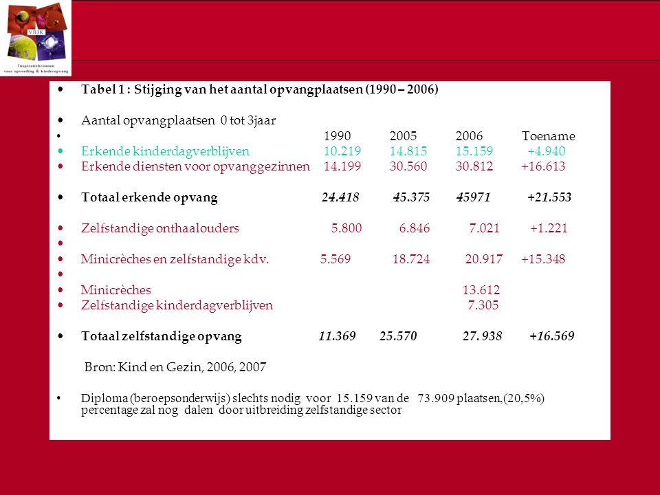 Tabel 1 : Stijging van het aantal opvangplaatsen (1990 – 2006) Aantal opvangplaatsen 0 tot 3jaar 1990 2005 2006 Toename Erkende kinderdagverblijven 10