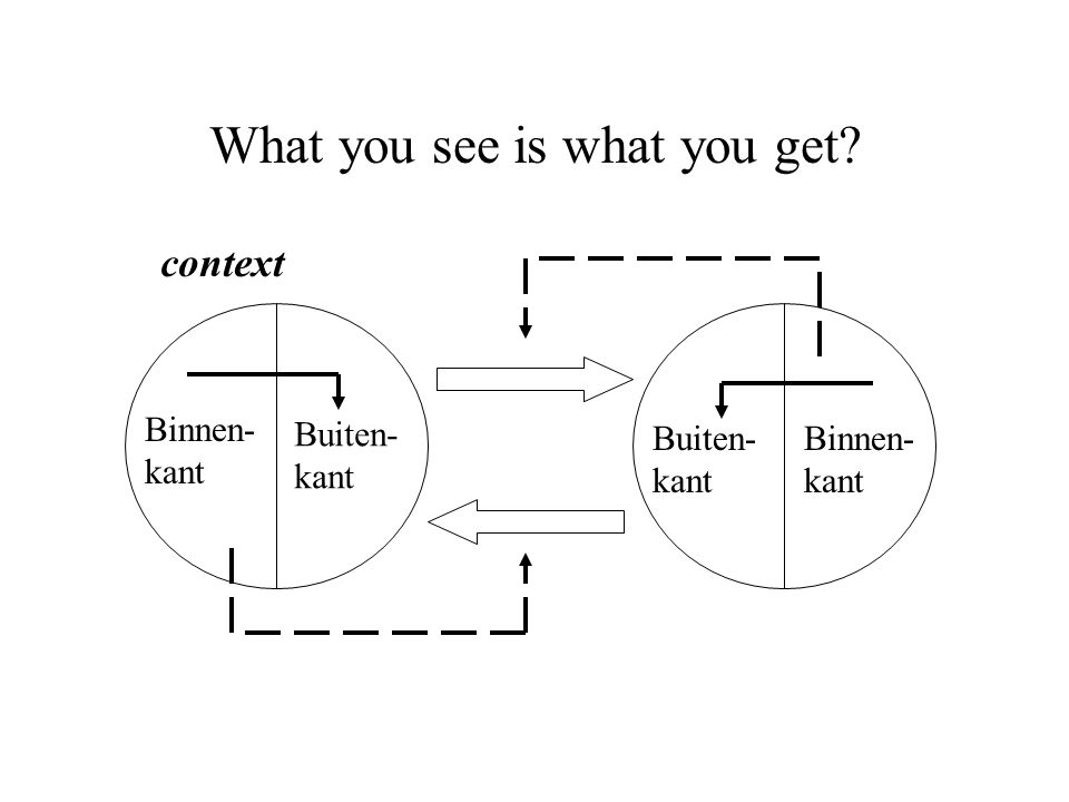 What you see is what you get? Binnen- kant Buiten- kant Binnen- kant Buiten- kant context