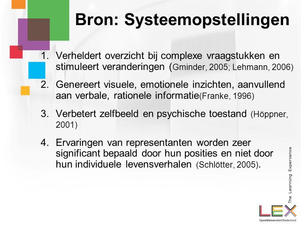 Bron: Systeemopstellingen 1.Verheldert overzicht bij complexe vraagstukken en stimuleert veranderingen ( Gminder, 2005; Lehmann, 2006) 2.Genereert visuele, emotionele inzichten, aanvullend aan verbale, rationele informatie (Franke, 1996) 3.Verbetert zelfbeeld en psychische toestand (Höppner, 2001) 4.Ervaringen van representanten worden zeer significant bepaald door hun posities en niet door hun individuele levensverhalen (Schlötter, 2005).