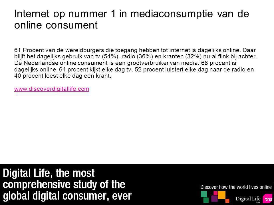 Internet op nummer 1 in mediaconsumptie van de online consument 61 Procent van de wereldburgers die toegang hebben tot internet is dagelijks online.