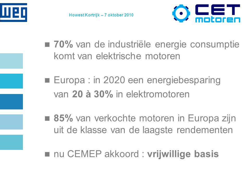 Howest Kortrijk – 7 oktober 2010 70% van de industriële energie consumptie komt van elektrische motoren Europa : in 2020 een energiebesparing van 20 à 30% in elektromotoren 85% van verkochte motoren in Europa zijn uit de klasse van de laagste rendementen nu CEMEP akkoord : vrijwillige basis