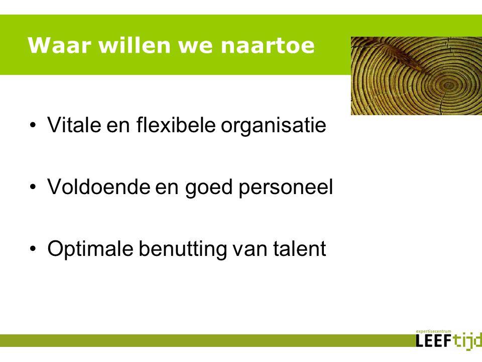 Waar willen we naartoe Vitale en flexibele organisatie Voldoende en goed personeel Optimale benutting van talent