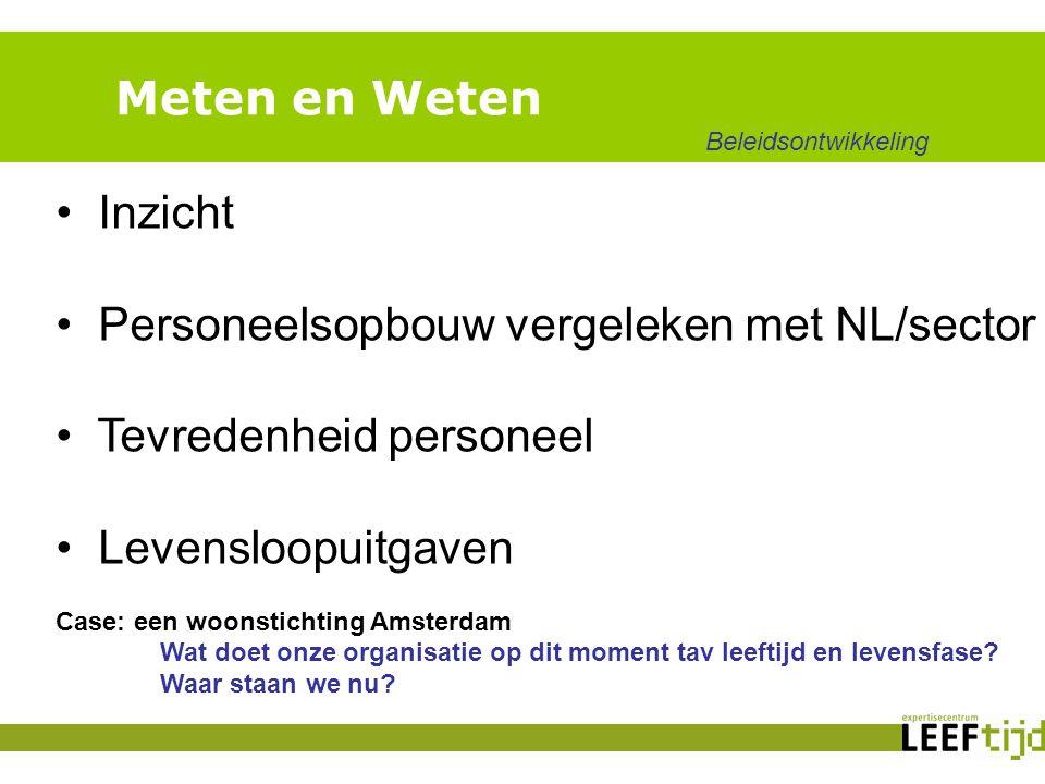 Meten en Weten Inzicht Personeelsopbouw vergeleken met NL/sector Tevredenheid personeel Levensloopuitgaven Case: een woonstichting Amsterdam Wat doet onze organisatie op dit moment tav leeftijd en levensfase.