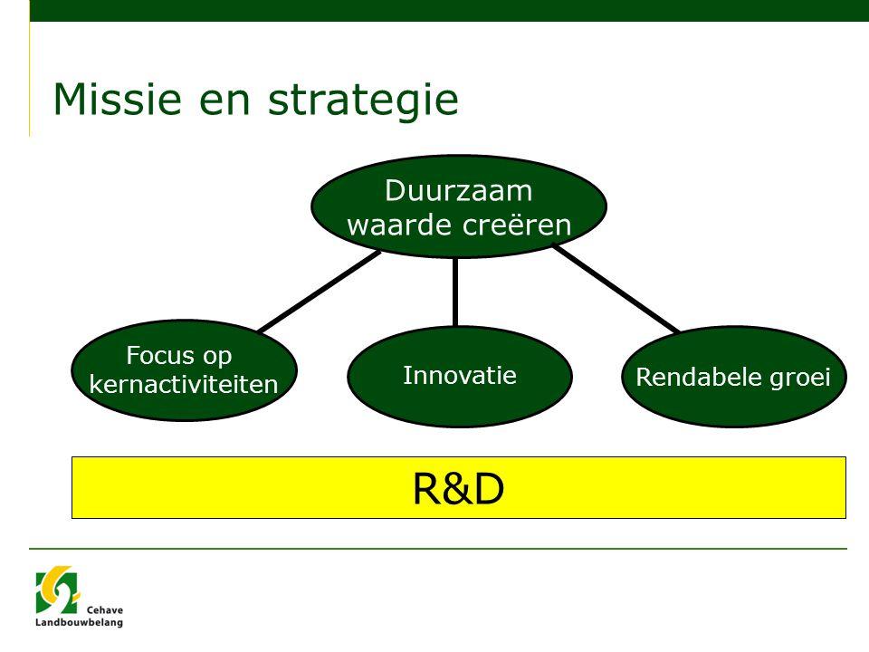 Missie en strategie Duurzaam waarde creëren Focus op kernactiviteiten Innovatie Rendabele groei R&D