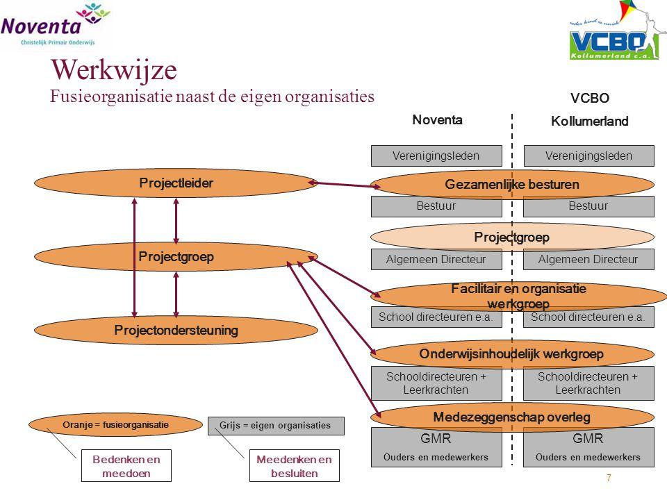 7 Noventa VCBO Kollumerland School directeuren e.a. GMR Ouders en medewerkers GMR Ouders en medewerkers Schooldirecteuren + Leerkrachten Bestuur Veren