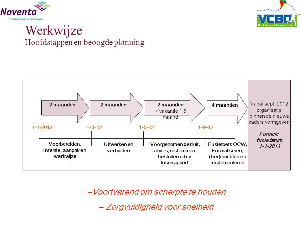Vanaf sept. 2012 organisatie binnen de nieuwe kaders vormgeven Formele fusiedatum 1-1-2013 2 maanden Voorbereiden, intentie, aanpak en werkwijze 1-1-2