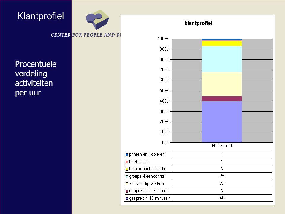 Procentuele verdeling activiteiten per uur Klantprofiel