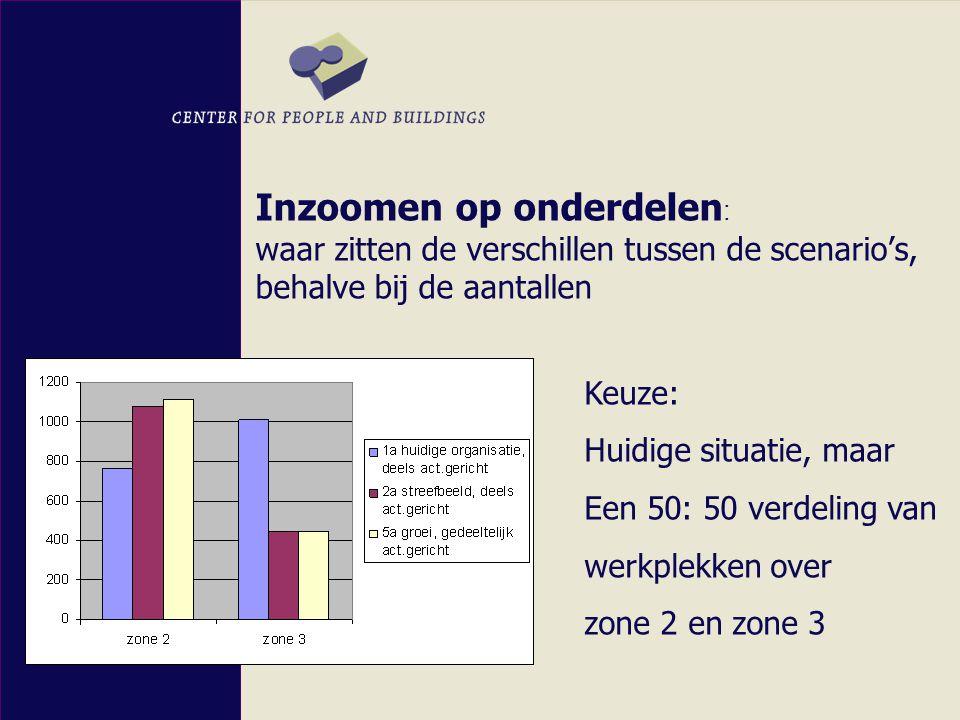 Inzoomen op onderdelen : waar zitten de verschillen tussen de scenario's, behalve bij de aantallen Keuze: Huidige situatie, maar Een 50: 50 verdeling van werkplekken over zone 2 en zone 3