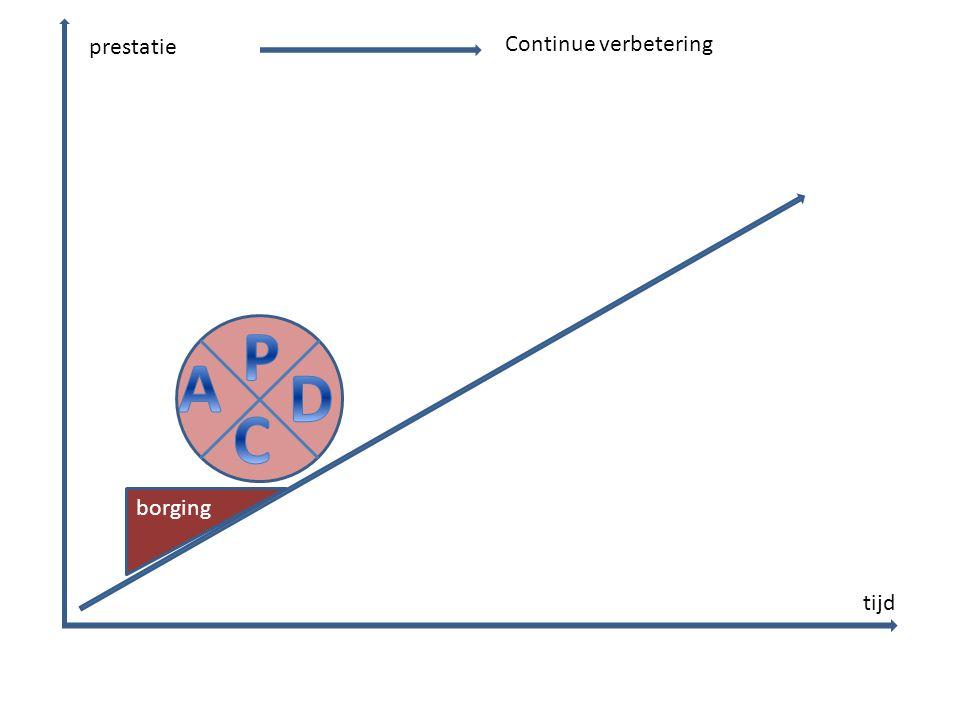 prestatie tijd Continue verbetering borging