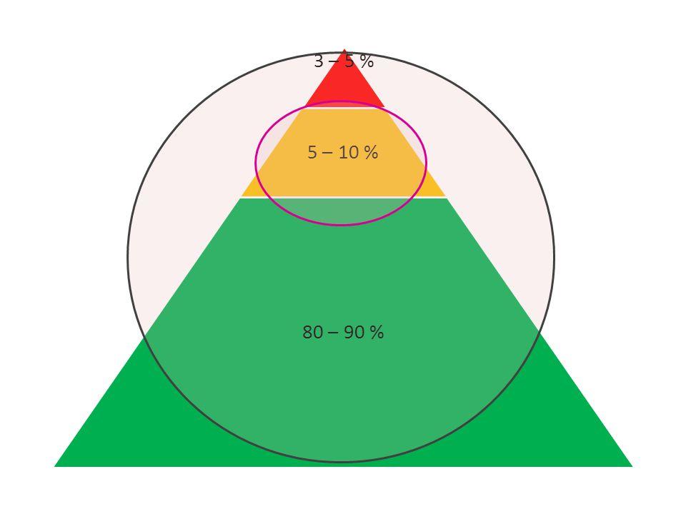 3 – 5 % 5 – 10 % 80 – 90 %
