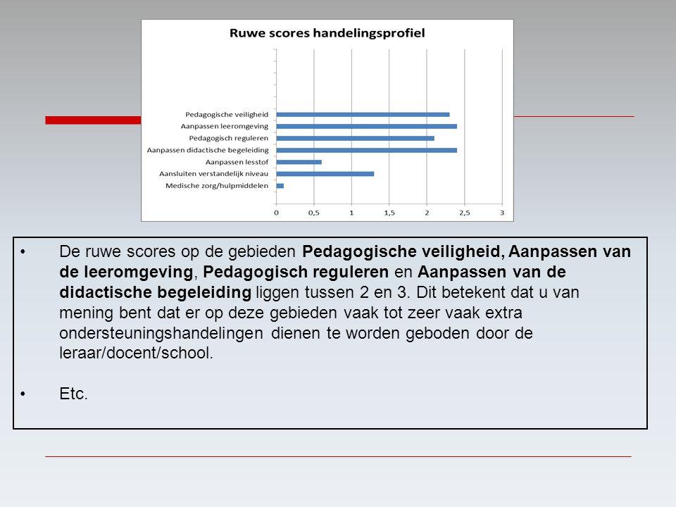 De ruwe scores op de gebieden Pedagogische veiligheid, Aanpassen van de leeromgeving, Pedagogisch reguleren en Aanpassen van de didactische begeleidin