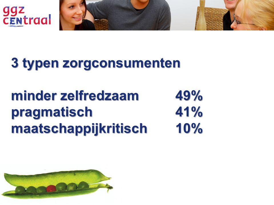 3 typen zorgconsumenten minder zelfredzaam 49% pragmatisch41% maatschappijkritisch10%