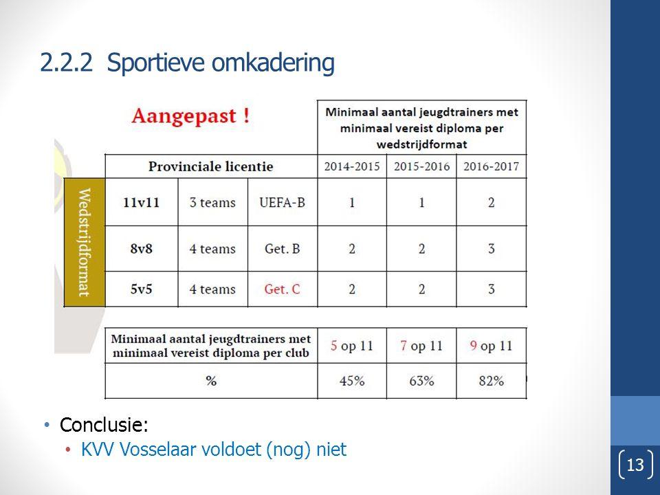 2.2.2 Sportieve omkadering Conclusie: KVV Vosselaar voldoet (nog) niet 13