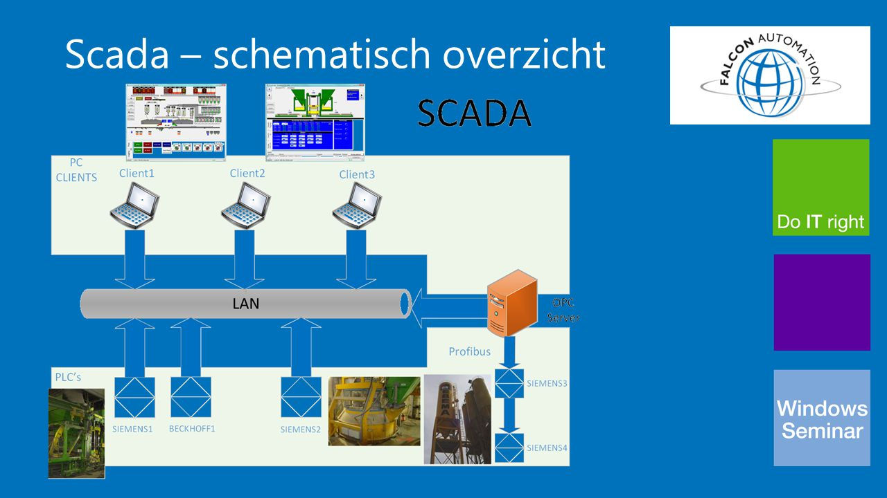 Scada – schematisch overzicht