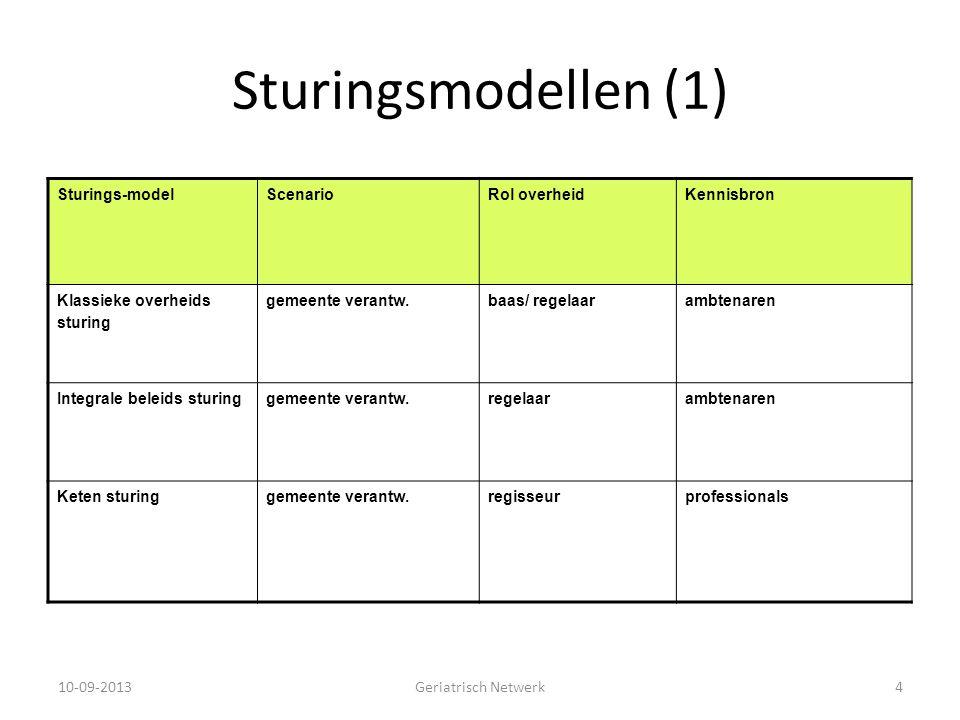 Sturingsmodellen (1) Sturings-modelScenarioRol overheidKennisbron Klassieke overheids sturing gemeente verantw.baas/ regelaarambtenaren Integrale bele