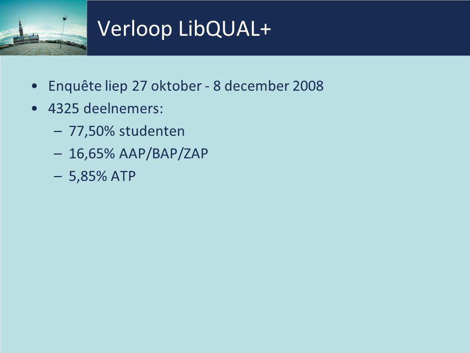 Verloop LibQUAL+ Enquête liep 27 oktober - 8 december 2008 4325 deelnemers: –77,50% studenten –16,65% AAP/BAP/ZAP –5,85% ATP