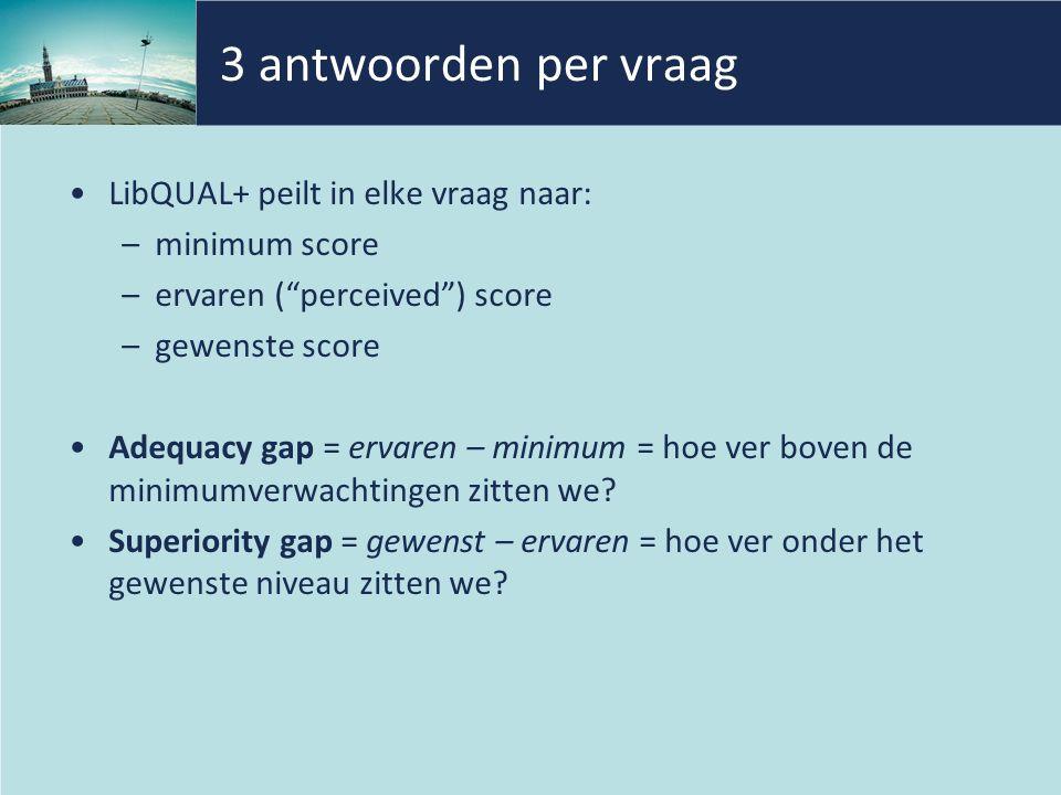 3 antwoorden per vraag LibQUAL+ peilt in elke vraag naar: –minimum score –ervaren ( perceived ) score –gewenste score Adequacy gap = ervaren – minimum = hoe ver boven de minimumverwachtingen zitten we.