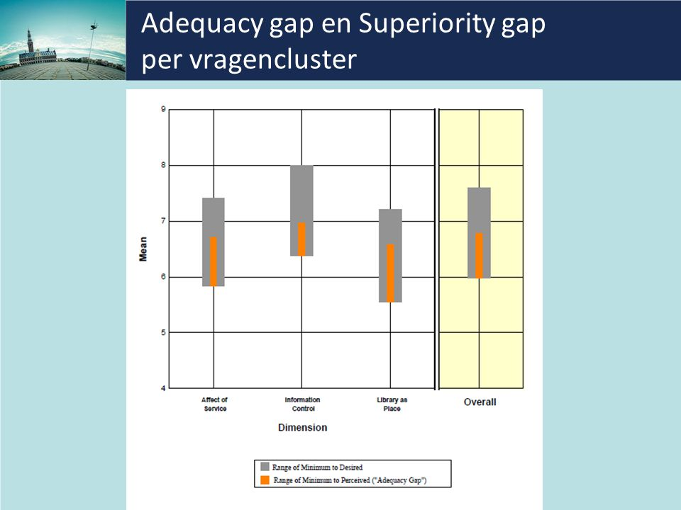 Adequacy gap en Superiority gap per vragencluster