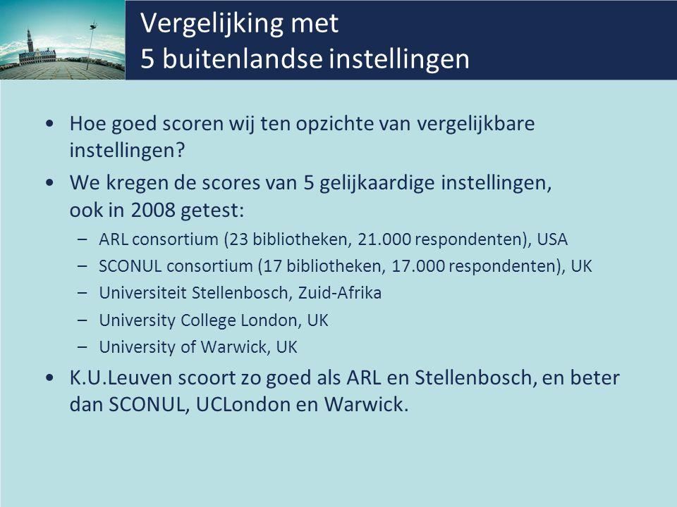 Vergelijking met 5 buitenlandse instellingen Hoe goed scoren wij ten opzichte van vergelijkbare instellingen.