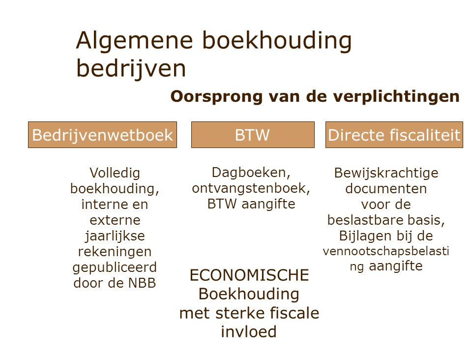 Algemene boekhouding bedrijven Oorsprong van de verplichtingen BedrijvenwetboekBTWDirecte fiscaliteit Volledig boekhouding, interne en externe jaarlij