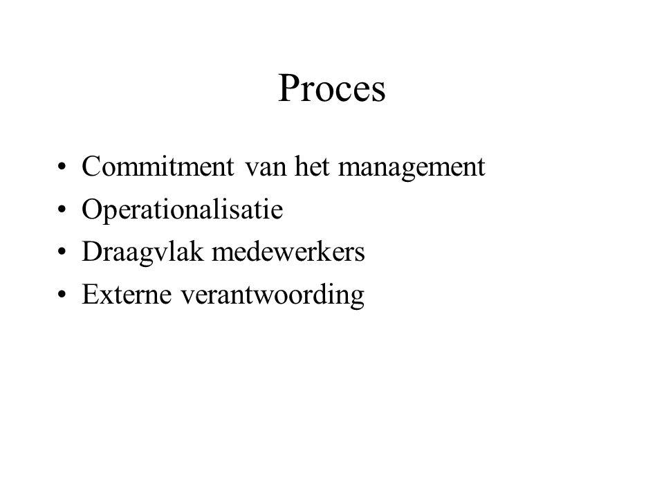 Proces Commitment van het management Operationalisatie Draagvlak medewerkers Externe verantwoording
