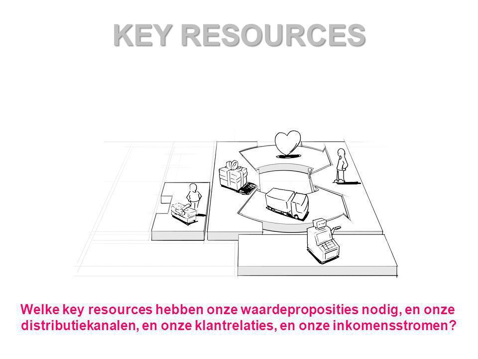 KEY RESOURCES Welke key resources hebben onze waardeproposities nodig, en onze distributiekanalen, en onze klantrelaties, en onze inkomensstromen?