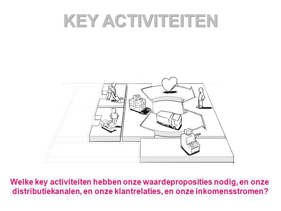 KEY ACTIVITEITEN Welke key activiteiten hebben onze waardeproposities nodig, en onze distributiekanalen, en onze klantrelaties, en onze inkomensstrome