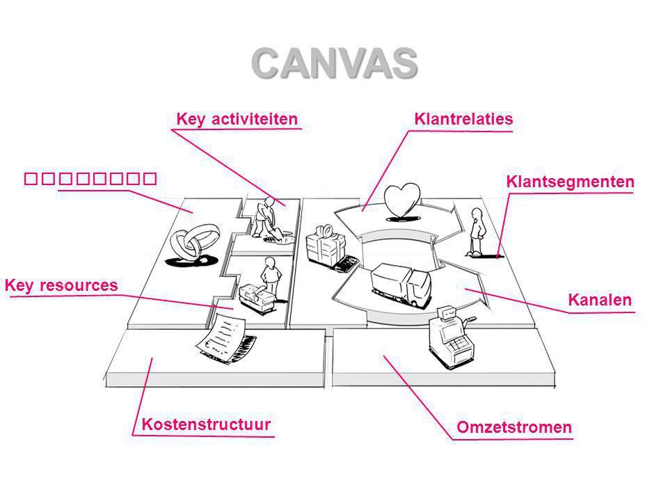 CANVAS Klantrelaties Klantsegmenten Kanalen Omzetstromen Kostenstructuur Key resources Partners Key activiteiten