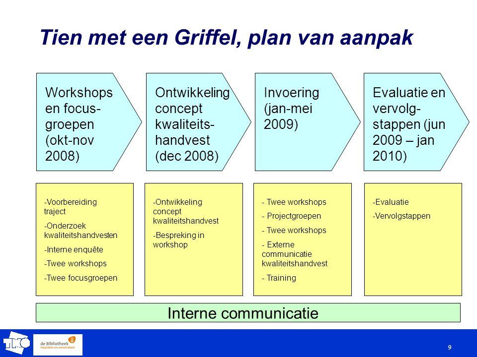 9 Tien met een Griffel, plan van aanpak Workshops en focus- groepen (okt-nov 2008) Evaluatie en vervolg- stappen (jun 2009 – jan 2010) Invoering (jan-mei 2009) Ontwikkeling concept kwaliteits- handvest (dec 2008) -Voorbereiding traject -Onderzoek kwaliteitshandvesten -Interne enquête -Twee workshops -Twee focusgroepen -Evaluatie -Vervolgstappen - Twee workshops - Projectgroepen - Twee workshops - Externe communicatie kwaliteitshandvest - Training -Ontwikkeling concept kwaliteitshandvest -Bespreking in workshop Interne communicatie