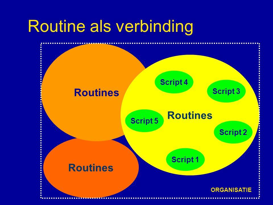 Kenmerken van routines Routines zijn collectieve, wederkerende handelingspatronen Routines zijn noodzakelijk voor efficiënt gedrag Routines zijn sociaal, onbewust, flexibel, inert, pad afhankelijk Routines zijn de dragers van bedrijfskennis Routines worden beschouwd als de genen van de evolutionaire economie