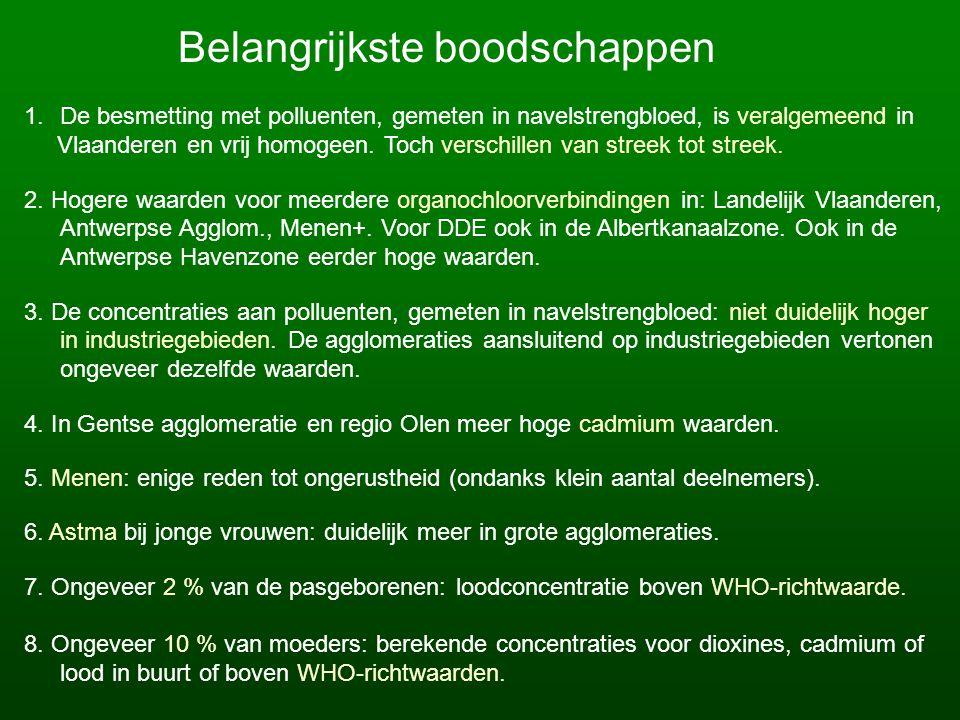 Belangrijkste boodschappen 1.De besmetting met polluenten, gemeten in navelstrengbloed, is veralgemeend in Vlaanderen en vrij homogeen.