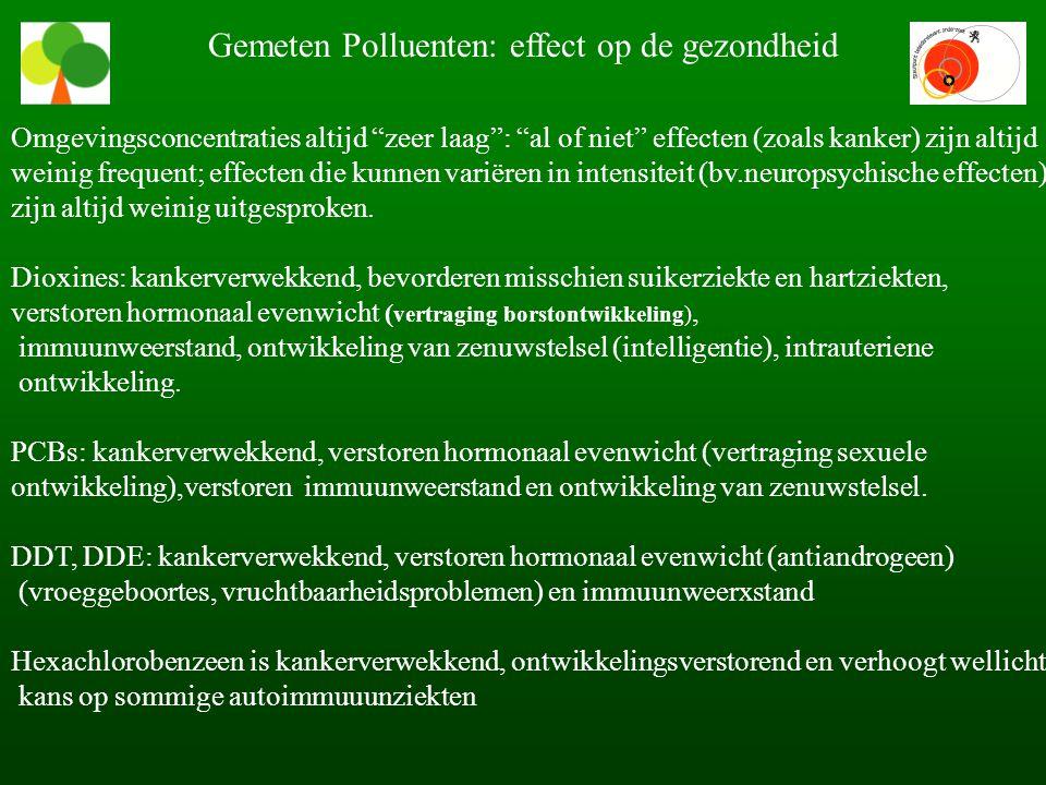 Gemeten Polluenten: effect op de gezondheid Omgevingsconcentraties altijd zeer laag : al of niet effecten (zoals kanker) zijn altijd weinig frequent; effecten die kunnen variëren in intensiteit (bv.neuropsychische effecten) zijn altijd weinig uitgesproken.