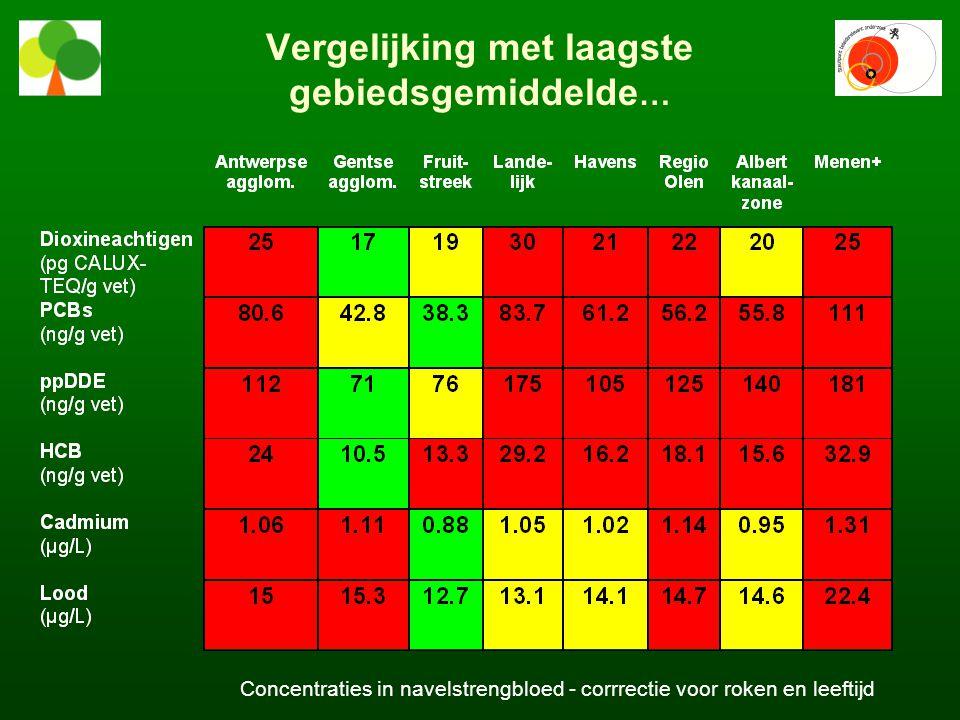 Vergelijking met laagste gebiedsgemiddelde … Concentraties in navelstrengbloed - corrrectie voor roken en leeftijd