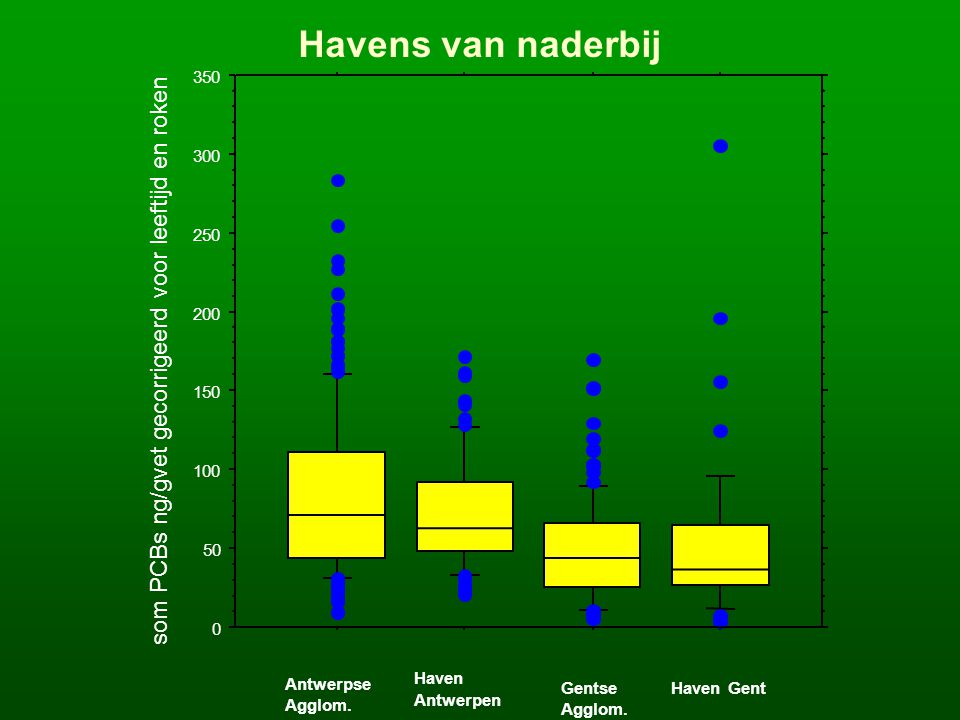 0 50 100 150 200 250 300 350 som PCBs ng/gvet gecorrigeerd voor leeftijd en roken Antwerpse Agglom.