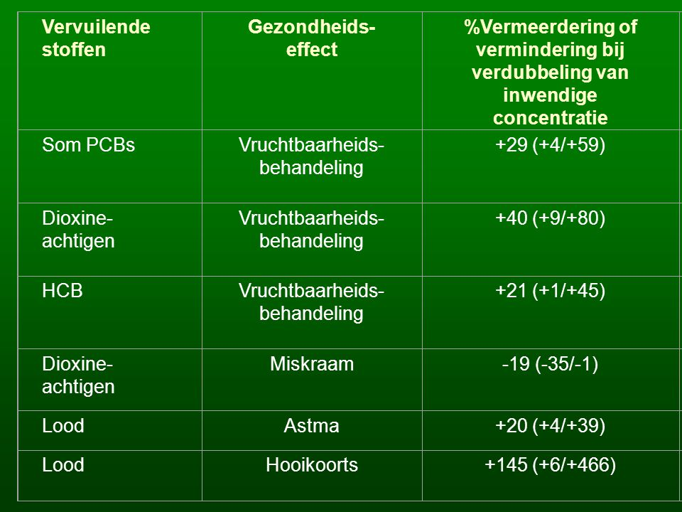 Vervuilende stoffen Gezondheids- effect %Vermeerdering of vermindering bij verdubbeling van inwendige concentratie Som PCBsVruchtbaarheids- behandeling +29 (+4/+59) Dioxine- achtigen Vruchtbaarheids- behandeling +40 (+9/+80) HCBVruchtbaarheids- behandeling +21 (+1/+45) Dioxine- achtigen Miskraam-19 (-35/-1) LoodAstma+20 (+4/+39) LoodHooikoorts+145 (+6/+466)