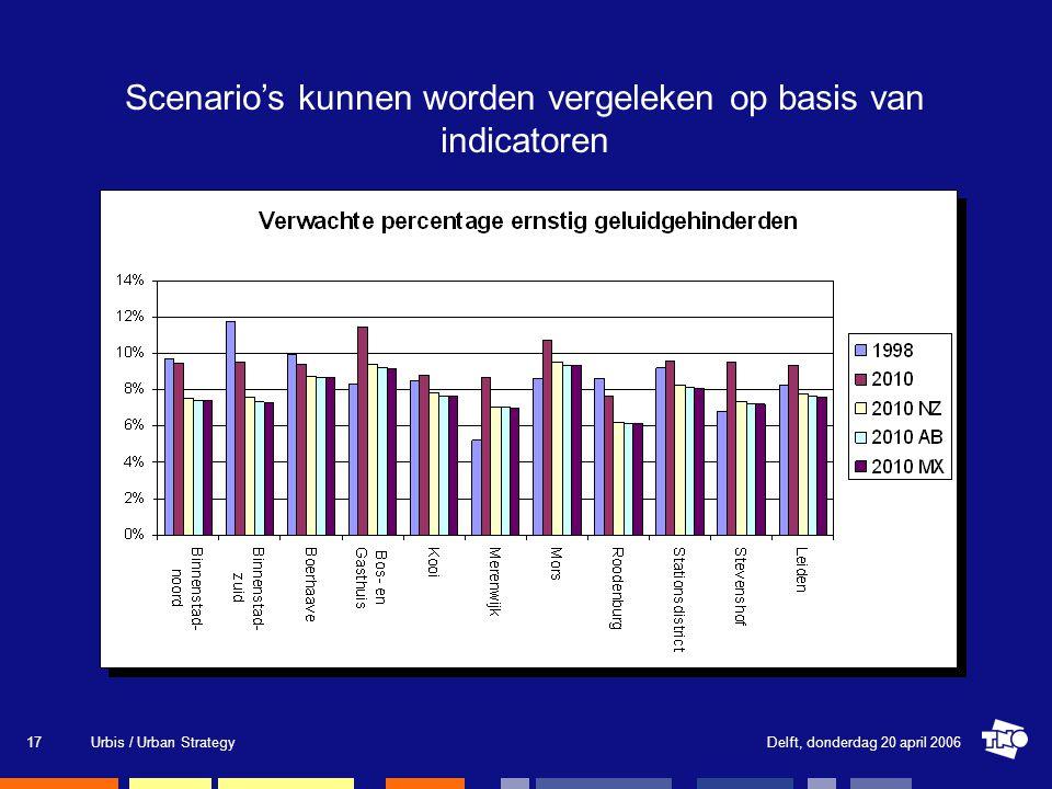 Delft, donderdag 20 april 2006Urbis / Urban Strategy17 Scenario's kunnen worden vergeleken op basis van indicatoren