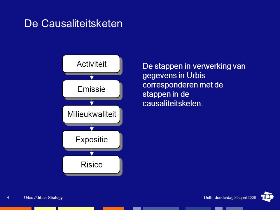 Delft, donderdag 20 april 2006Urbis / Urban Strategy4 De Causaliteitsketen Activiteit Emissie Milieukwaliteit Expositie Risico De stappen in verwerking van gegevens in Urbis corresponderen met de stappen in de causaliteitsketen.