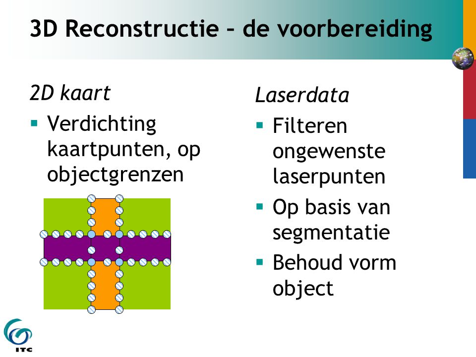 3D Reconstructie – de voorbereiding 2D kaart  Verdichting kaartpunten, op objectgrenzen Laserdata  Filteren ongewenste laserpunten  Op basis van segmentatie  Behoud vorm object