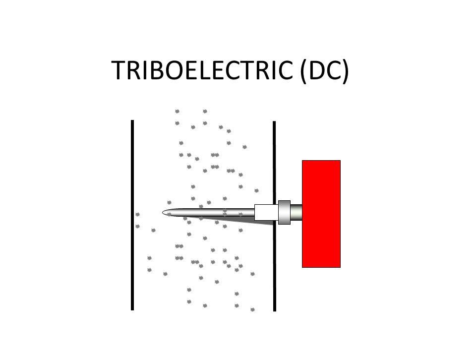ElectroDynamic Het verschil tussen het traditionele Triboelectric en het ElectroDynamic van PCME