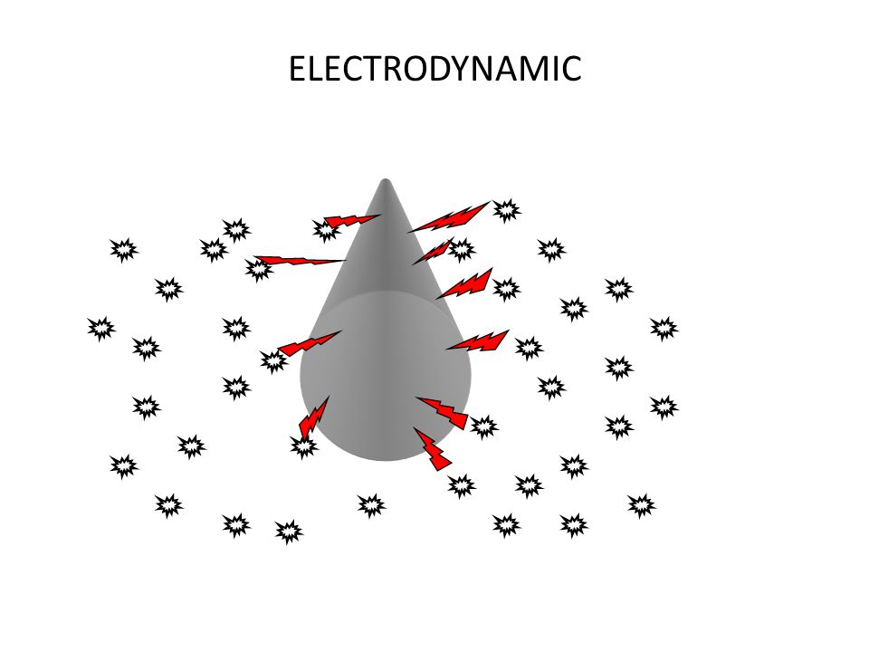 ELECTRODYNAMIC