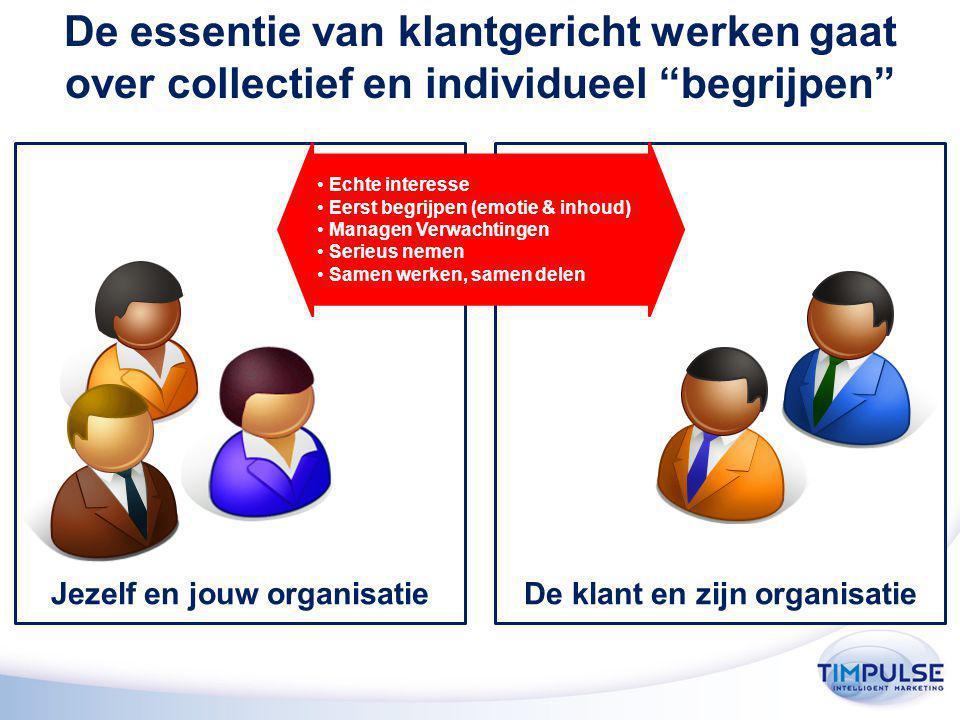 De essentie van klantgericht werken gaat over collectief en individueel begrijpen Echte interesse Eerst begrijpen (emotie & inhoud) Managen Verwachtingen Serieus nemen Samen werken, samen delen Jezelf en jouw organisatieDe klant en zijn organisatie