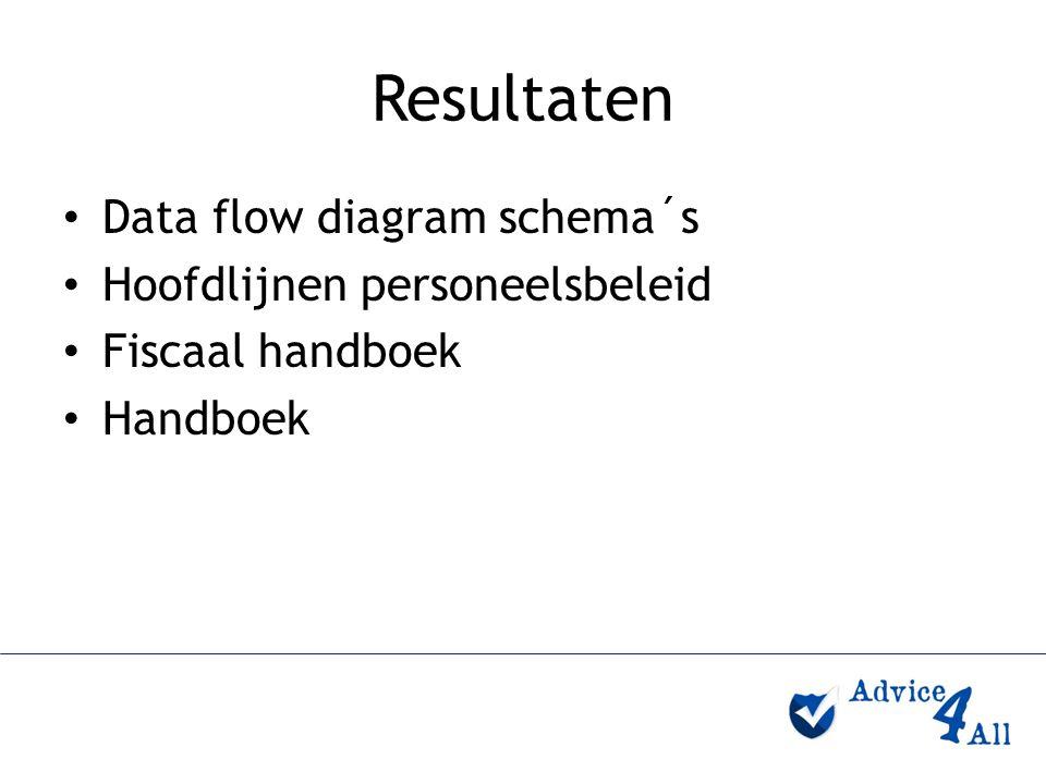 Resultaten Data flow diagram schema´s Hoofdlijnen personeelsbeleid Fiscaal handboek Handboek