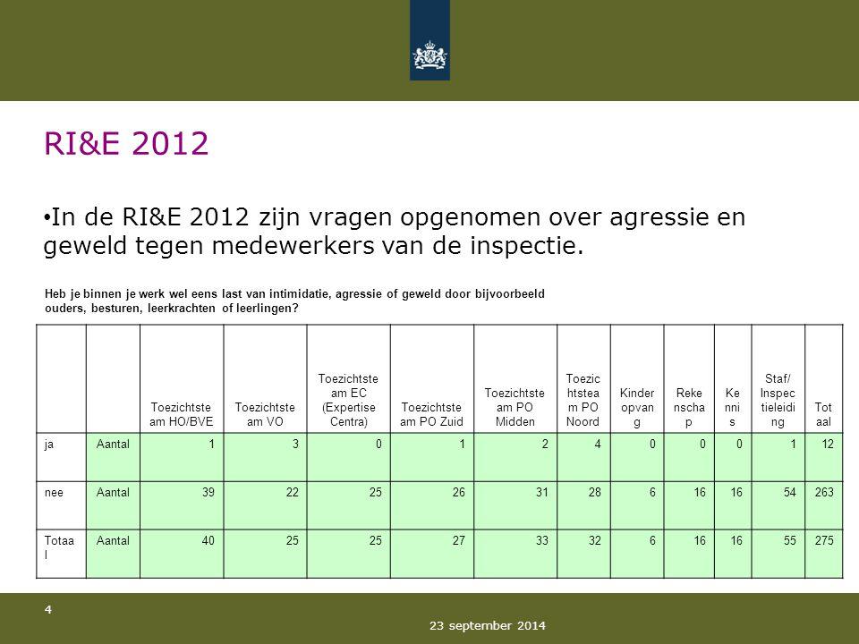 23 september 2014 4 RI&E 2012 In de RI&E 2012 zijn vragen opgenomen over agressie en geweld tegen medewerkers van de inspectie. Heb je binnen je werk